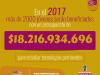 presupuesto-sapiencia-2017-tecnologas-pertinentes