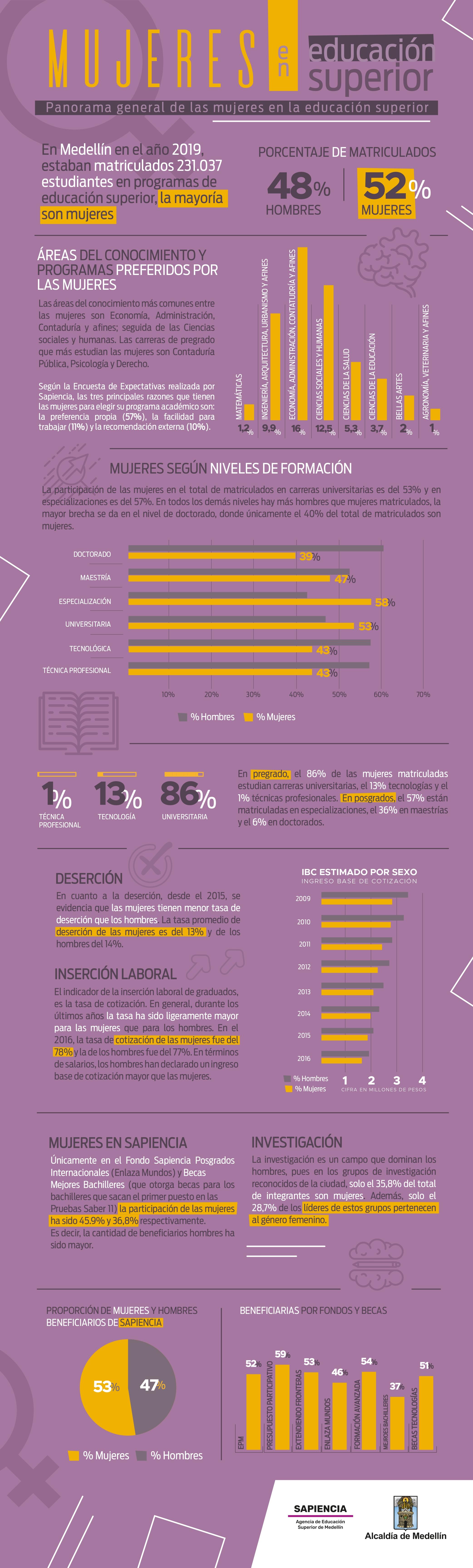infogra-mujeres-educacion-superior_marzo_2020_v2