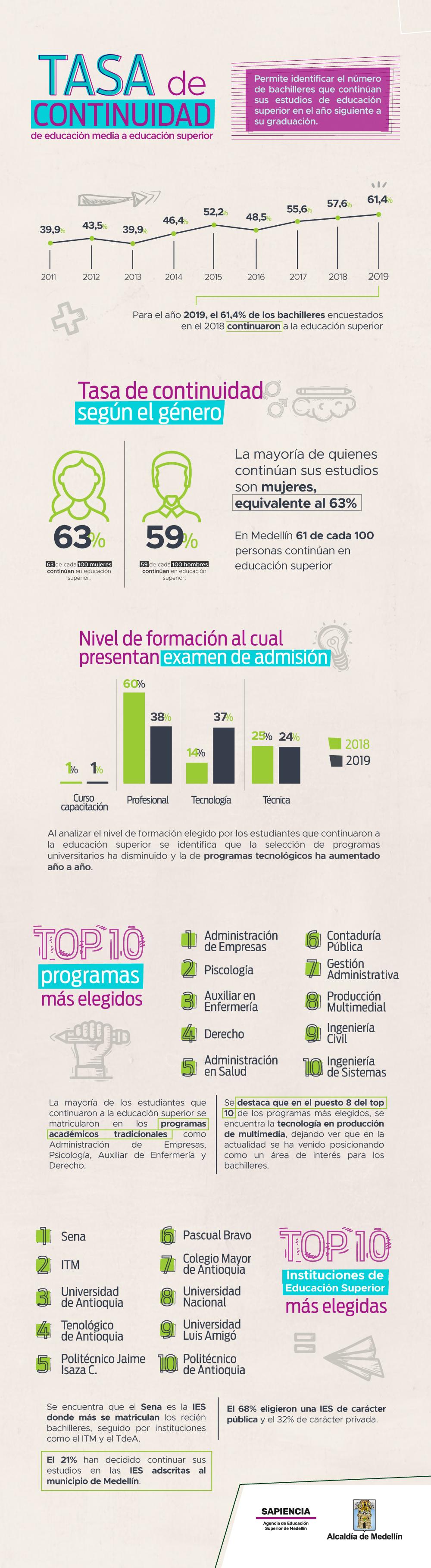 ODES – Infografías